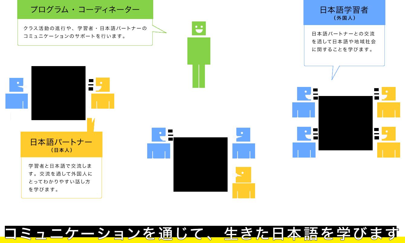 とよた日本語学習支援システムの教室イメージ